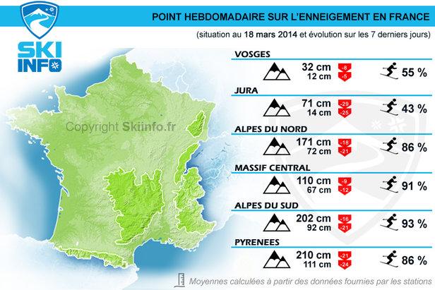 Point hebdomadaire sur l'enneigement en France (en date du 18 mars 2014) - ©Skiinfo.fr