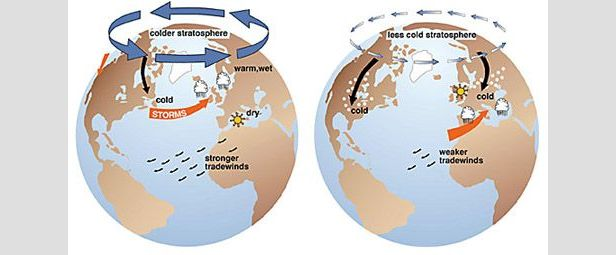 A positive Arctic Oscillation on the left creates a stronger whirlpool of air around the north pole which keeps the colder air locked up to the north. A negative Arctic Oscillation on the right features a weaker whirlpool of air and allows colder air to f
