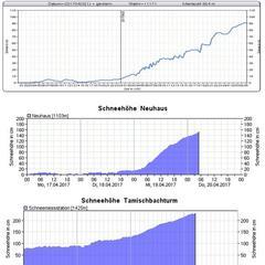 Das ZAMG in Innsbruck meldete am Morgen des 20.04. kräfitge Schneefälle in Österreich, wie diese Grafik beweist - ©ZAMG Innsbruck