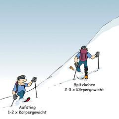 Belastung druch Skifahrer - ©ORTOVOX