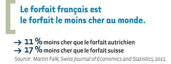 Comparatif du prix des forfaits de ski en France, Suisse et Autriche