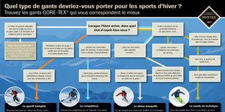 Infographie : Quels gants choisir pour le ski ? - ©GORE-TEX