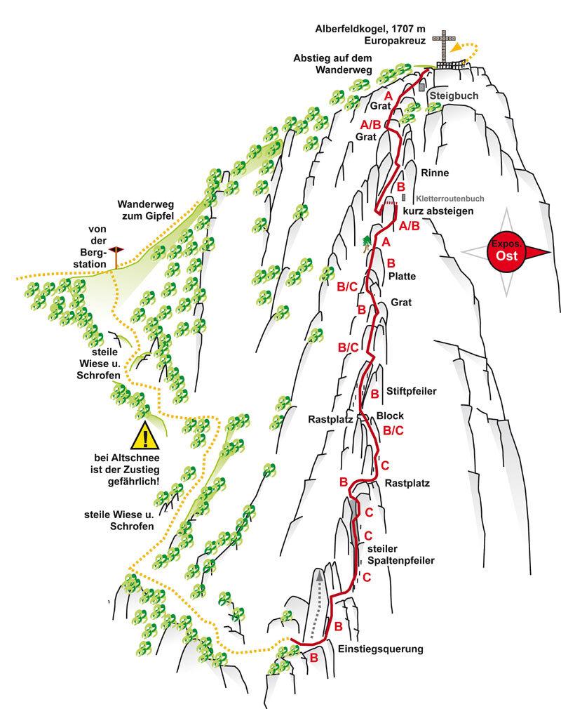 Klettersteig Alberfeldkogel - © www.bergsteigen.com