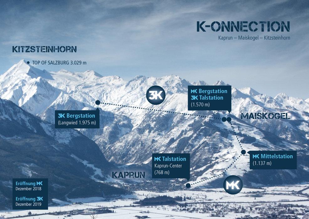 Die direkte Verbindung vom Ort Kaprun/Maiskogel zum Gletscher: Das ist das ambitionierte Projekt der Gletscherbahnen Kaprun AG, das mit 12 km Länge in den Ostalpen die längste zusammenhängende Seilbahnachse und gleichzeitig die größte Höhendifferenz darstellen wird. - © Gletscherbahnen Kaprun AG