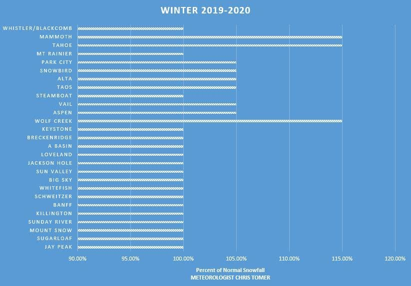 Resort snowfall predictions for winter 19/20 - © Chris Tomer