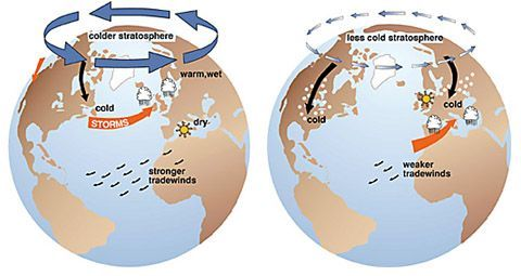 A positive Arctic Oscillation on the left creates a stronger whirlpool of air around the north pole which keeps the colder air locked up to the north. A negative Arctic Oscillation on the right features a weaker whirlpool of air and allows colder air to flow south into the U.S. and create conditions ripe for snow. (Credit: J. Wallace, University of Washington).