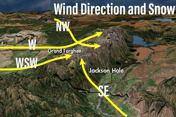 The ideal wind directions for Grand Targhee and Jackson Hole include west, west-southwest, northwest and southeast wind directions.   - © Meteorologist Chris Tomer