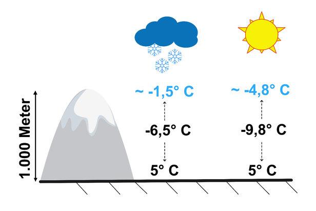 Wenn Tiefdruck herrscht, fällt die Temperatur in der Höhe langsamer, als wenn strahlender Sonnenschein und Hochdruck die Wetterlage bestimmt