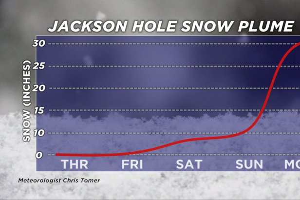Jackson Hole snow plume forecast for President's Day weekend, 2020.  - © Meteorologist Chris Tomer