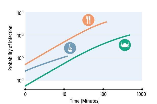 Prawdopodobieństwo infekcji w gondoli jest znacznie mniejsze niż w biurze czy restauracji   - © EMPA