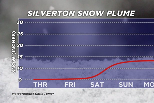 Snow plume for Silverton, CO. Most of the new snow is coming Sunday and Monday.  - © Meteorologist Chris Tomer