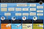 Infographie : Quels gants choisir pour le ski ? - © GORE-TEX